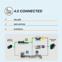 4.0 Connected